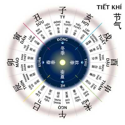 Le calendrier vietnamien et ses caractéristiques